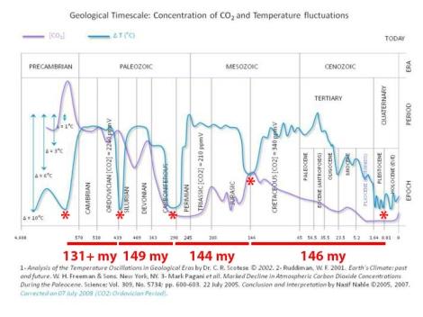 Geological_Timescale_op_712x534.jpg